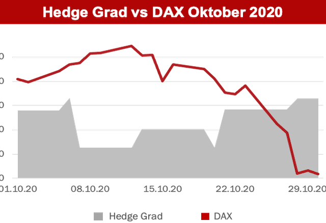 Hedge_Grad_Overlay_Oktober_2020