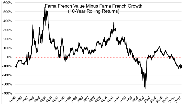 Fama French Value minus Growth
