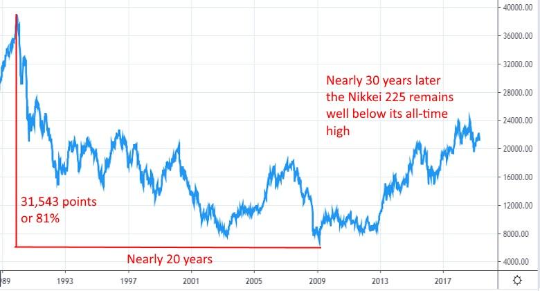 Nikkei 225 Weekly Chart / Bear Market