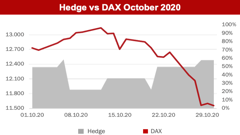 Overlay Strategy Hedge - October 2020