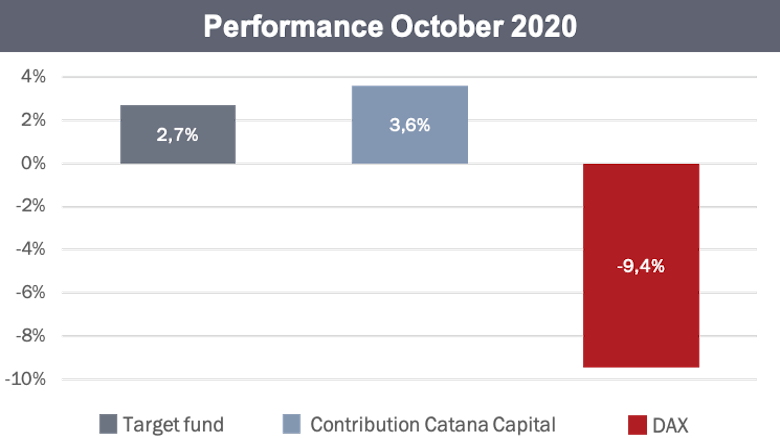 Performance Overlay Strategy - October 2020