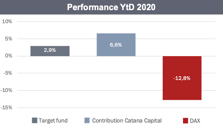 Performance Overlay Strategy YTD - 01.2020 - 10.2020