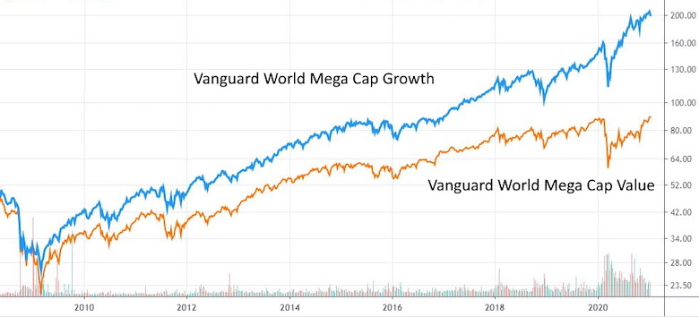 Vanguard Growth vs. Value / Is Value Investing Dead?